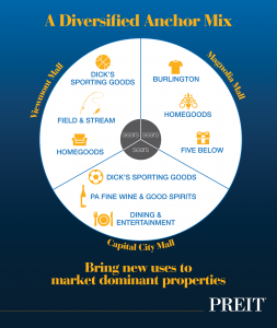 Sears Repositioning InfoGraphic